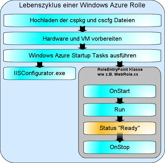 Lebenszyklus einer Windows Azure Rolle