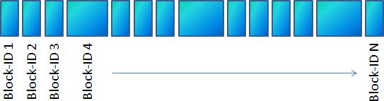 Windows Azure Storage - Block Blob