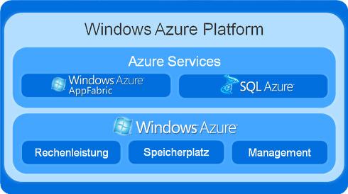 Windows Azure Plattform