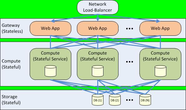 Azure Service Fabric - Anwendungsarchitektur