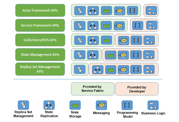 Azure Service Fabric - Runtime API Layers